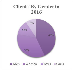 2016 about gender chart